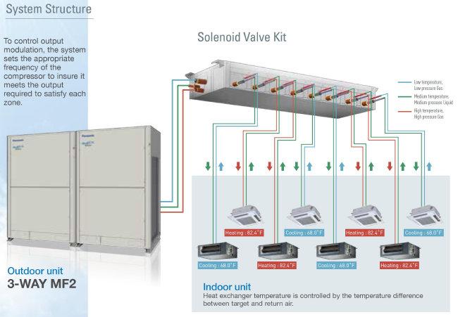 Panasonic Vrv Vrf Air Conditioner System Ac India